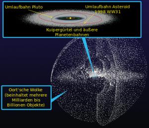 Weit außerhalb markiert die Oort'sche Wolke den Rand unseres Sonnensystems (Credit: William Crochot - NASA/JPL)