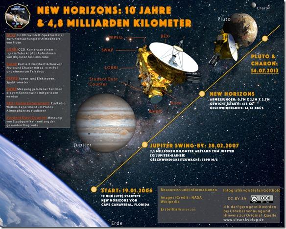 Infografik New Horizons Pluto Charon