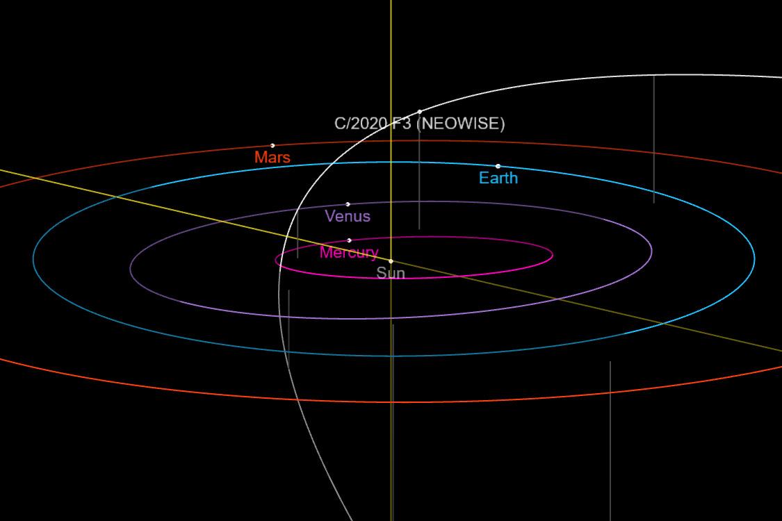 Kometenbahn NEOWISE